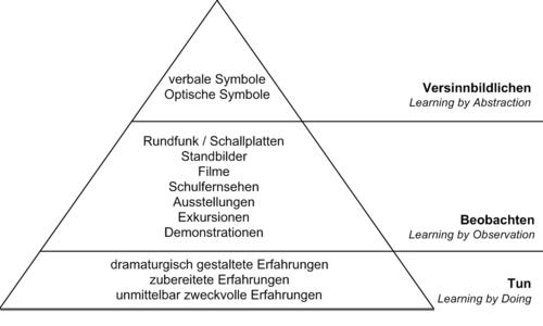 Kurs:Fachdidaktik Informatik/Medien und Repräsentationen – Wikiversity