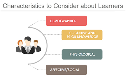 instructional design learner analysis what when why wikiversity