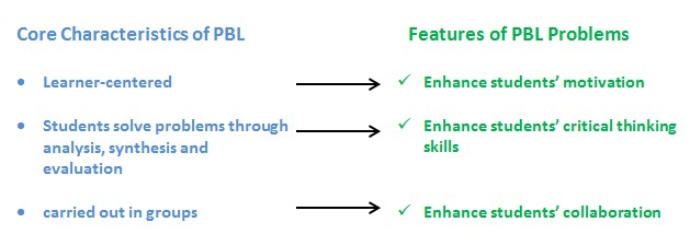 PBL problme features.jpg