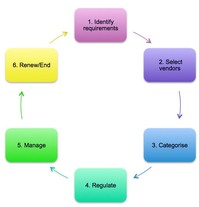 It Vendor Management Wikiversity