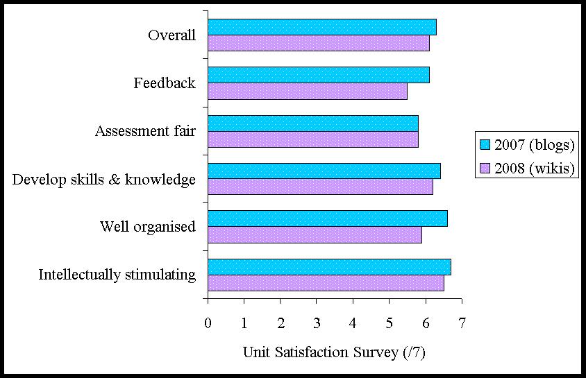 social psychology surveys