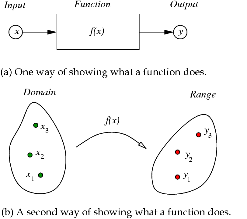 what is function template - function mathematics wikiversity