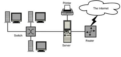 introduction to computers networks wikiversity a sample network diagram