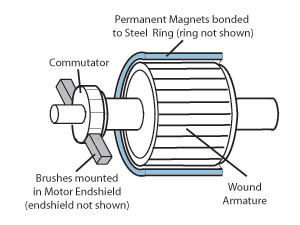 ac brush motor wiring diagram with Basic Current Flow Diagram on Miele Vacuum Cleaner Parts Diagram in addition Dc Motor Sd Controller likewise Whats new free mag ic energy devices 01 besides Single Phase Motor Wiring Diagram in addition Proxi Symbol Wiring Diagram.