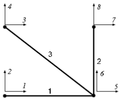 2-D plane truss degrees of freedom.PNG
