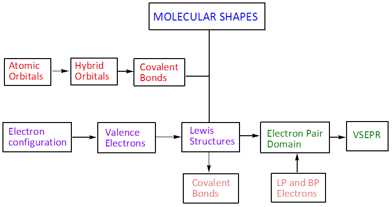 Organic Chemistry Concept Map.Utpa Stem Cbi Courses Organic Chemistry Molecular Shapes Wikiversity