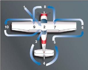 Airplane Flying Handbook/Ground operations - Wikiversity