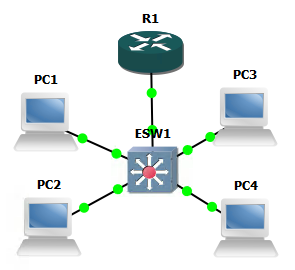 Cisco Networking/CCENT/VLANs - Wikiversity