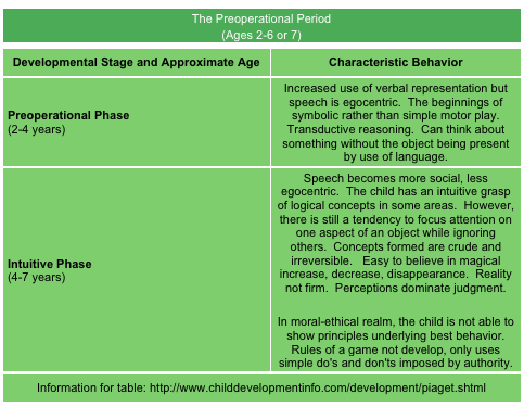 jean piagets stages of cognitive development essay The cognitive development theory was first identified by jean piaget jean piaget was born on august 9, 1896 in neuchâtel, switzerland piaget became well known by.
