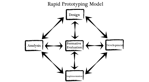 introduction to rapid prototyping wikiversity