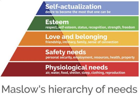 File:Maslows hierarchy of needs.JPG