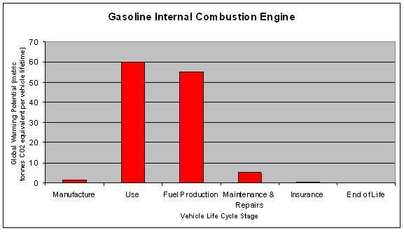 Design For The Environment Automobile Engines Ii Wikiversity