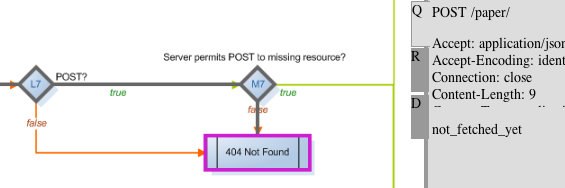 Fig. 2: Trace of a request to a non-existing resource