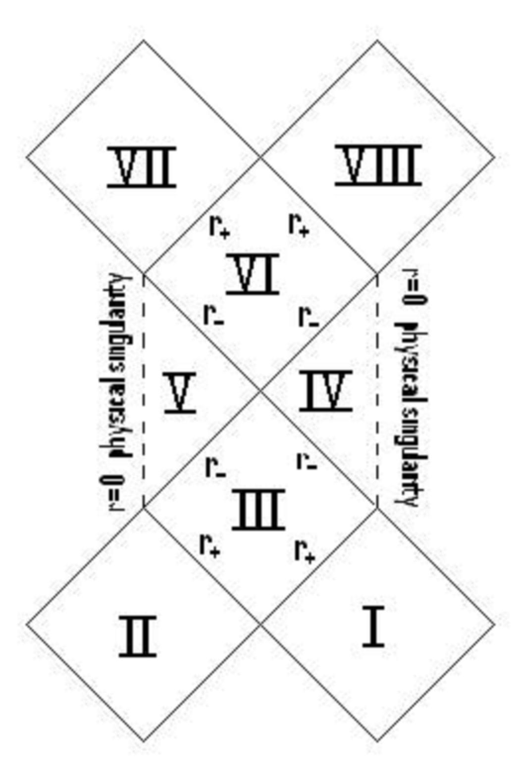 Reissner nordstrm wikiversity pooptronica