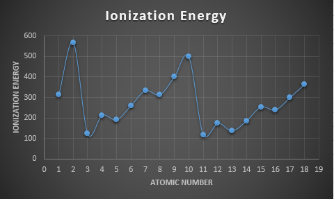 IonizationEnergyTrend2018.PNG