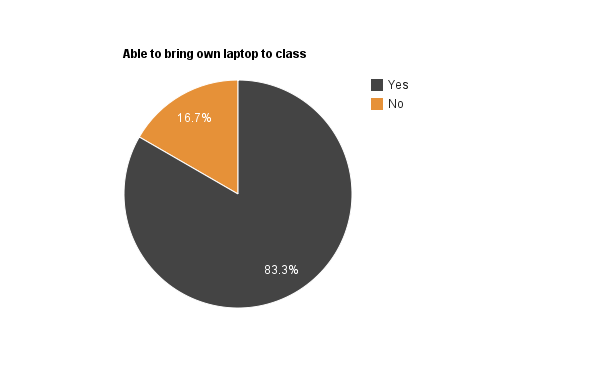 Social media survey - Laptops.png