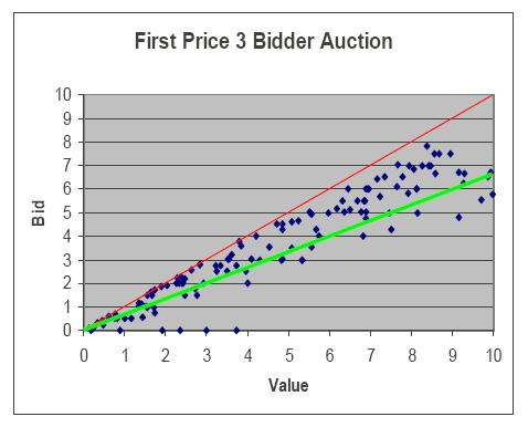 the reasons for this overbidding is that in the first and the second price auctions people can not use other bidders prices as a guide and as a result
