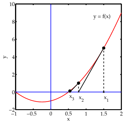 an analysis of newtons method of finding the root of an equation How to use newton-ramphson method to find an learn more about matrix code, newton's method, iteration.