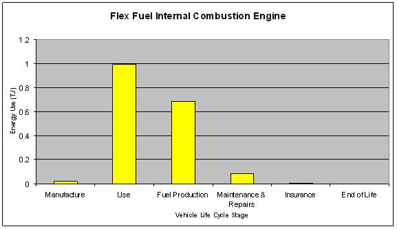 Design for the Environment/Automobile Engines II - Wikiversity