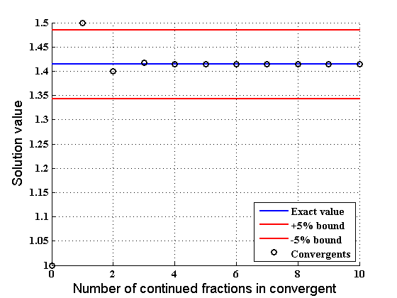 Plot of continued fraction approximations of