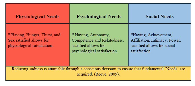 biogenic needs and psychogenic needs