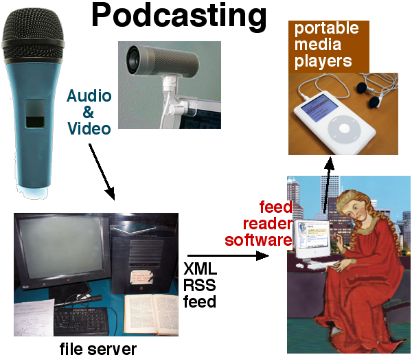 File:Podcastingsteps.png