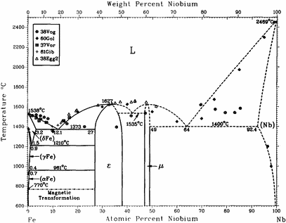 File:Iron-niobium phase diagram.png