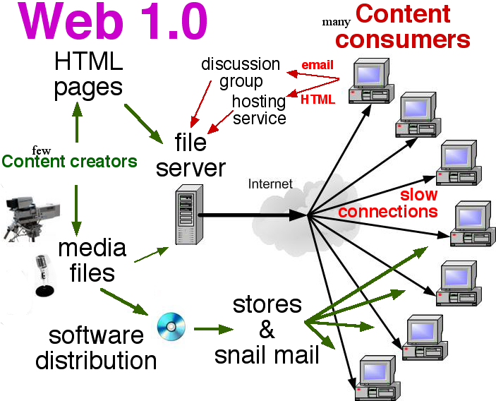 File:Web 1.0 elements.png