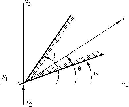File:Flamant solution wedge.png