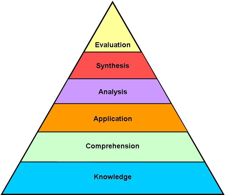 blooms taxonomy education