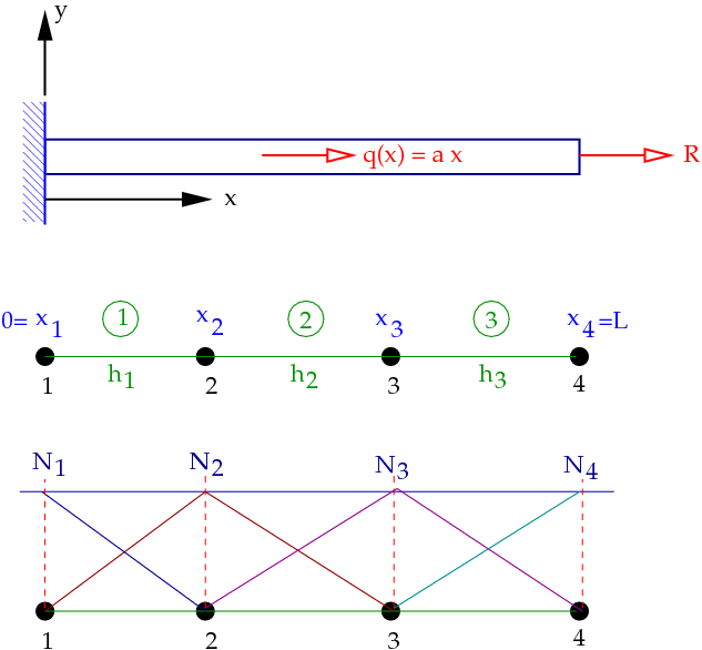 Introduction to finite elements/Axial bar finite element