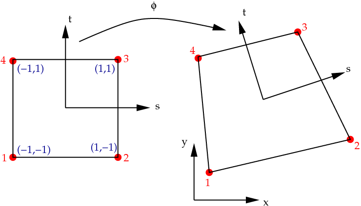 Nonlinear finite elements/Homework 3/Solutions - Wikiversity