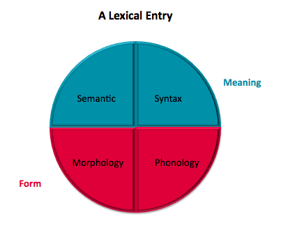 factors affecting lexical access time Of lexical access) and total reading time (late stages) in cognates and  linguistic  factors affect comprehension, then they must indirectly alter the nature of gaze.
