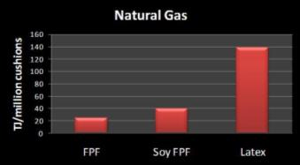 What Is The Dominant Component Of Natural Gas
