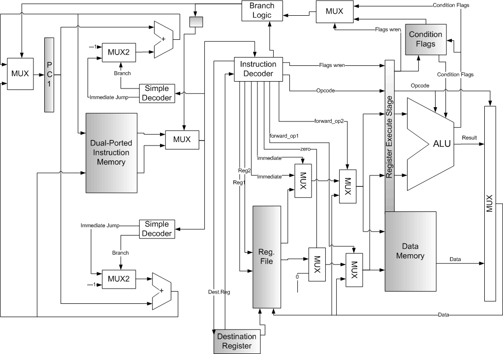The Block Diagram of our NORISK Processor