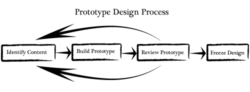 rapid prototyping techniques wikiversity