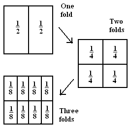 primary mathematicsfractions  wikiversity oragami used to teach fractions