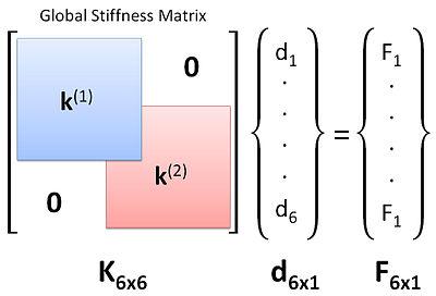 Stiffness Matrix Given K Related Keywords & Suggestions - Stiffness