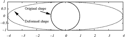 Introduction to Elasticity/Plate with hole in tension