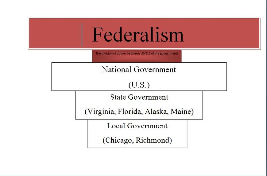 federalism in america and india Federalism: issues, risks and disadvantages to philippine context cannot be possibly discovered and learned in a short span of time 6 the united states of america rodriquez-pose and bwire investigated decentralization using regional data of three federal countries: germany, india.