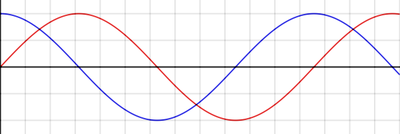 Graphs of the sine (red) and cosine (blue) functions.