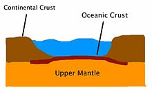 Plate tectonics and the structure of the Earth's crust - Wikiversity