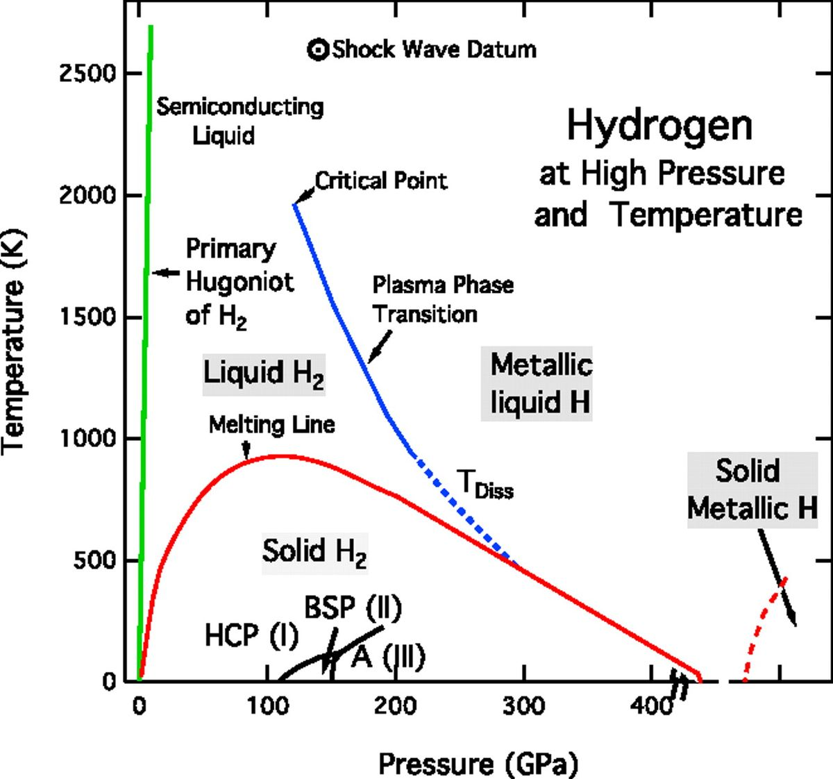 What Is Sodiums State Of Matter At Room Temperature