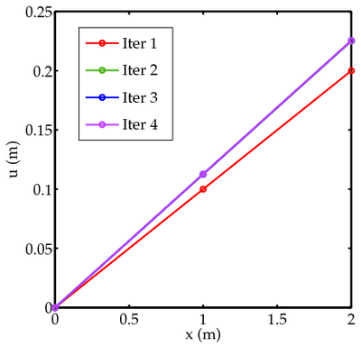 Nonlinear finite elements/Newton method for axial bar