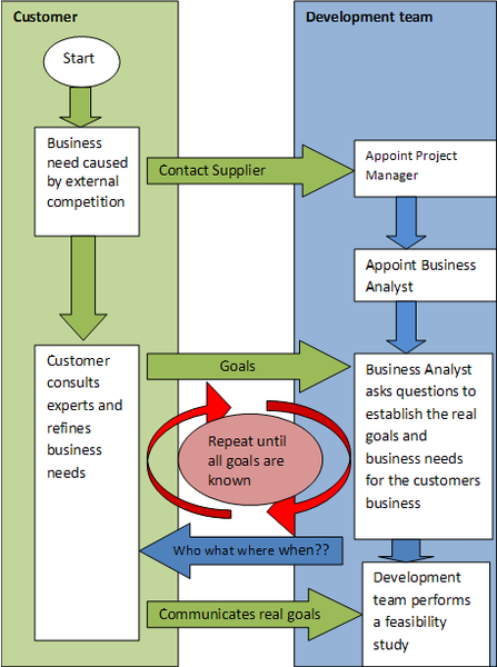 File:Business analysis process.png