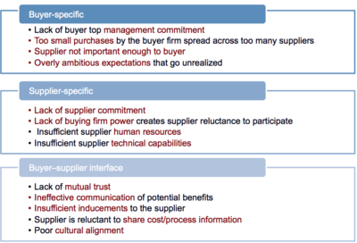 Barriers to successful supplier development