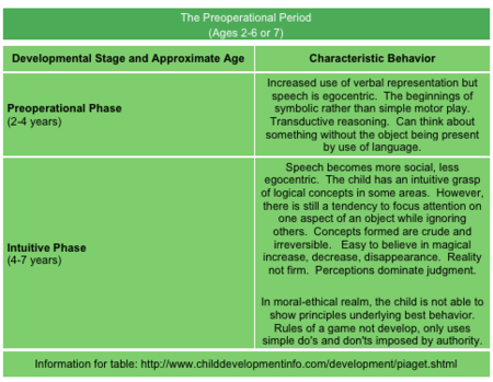 the characteristics of the preoperational stage in jean piagets child development theory Jean piaget essay jean piagets theory  two stages in piaget's cognitive development theory the preoperational stage and  jean piagets theory on child.