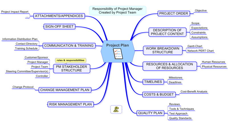 project managementproject plan wikiversity
