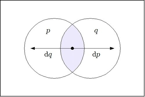 Venn Diagram P Q dP dQ.jpg