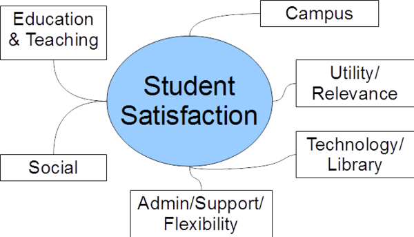 student satisfaction in university of the A survey research of satisfaction levels of graduate students  at a mid-western university  institutions realize the importance of student satisfaction.